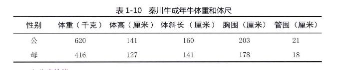 秦川牛成年牛体重和体尺(表1-10)