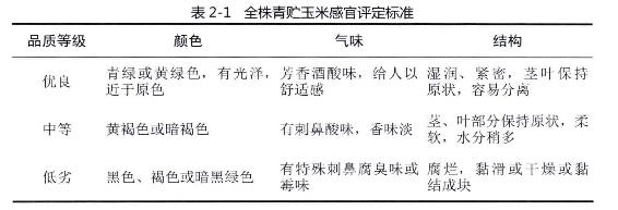 表2-1全株青贮玉米感官评定标准