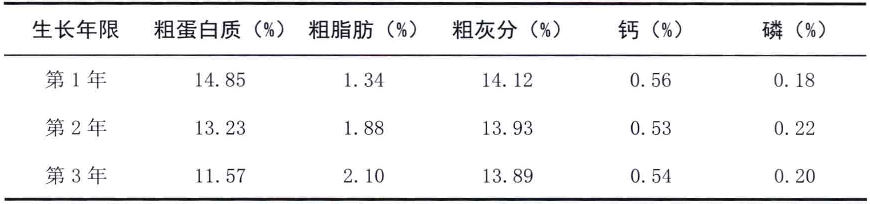 表2-5不同生长年限王草常规营养成分表