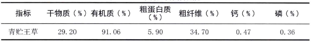 表2-6王草青贮料营养成分