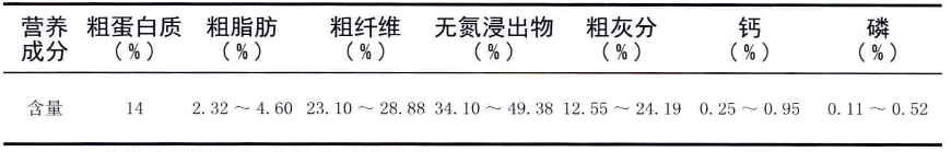 表2-7桂牧1号象草干物质中营养含量
