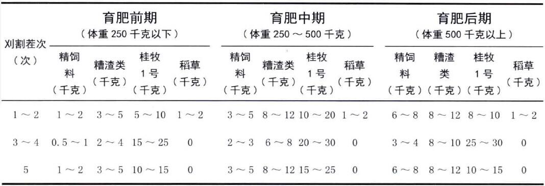 表2-8不同阶段育肥牛参考日粮组成