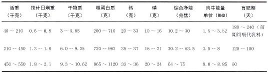 表4-4肉牛不同育肥阶段日粮营养水平(供参考)