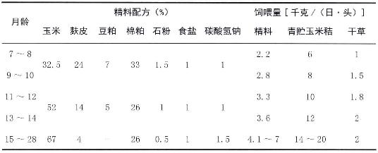 表4-6育肥期日粮配方(供参考)