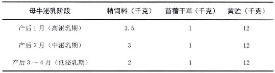 表4-9母牛泌乳期日粮组成(参考配方)